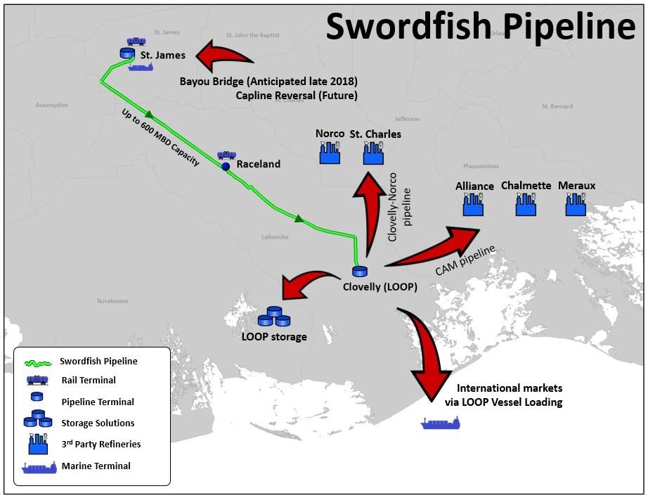 crimson mplx launch open season for swordfish pipeline pipeline