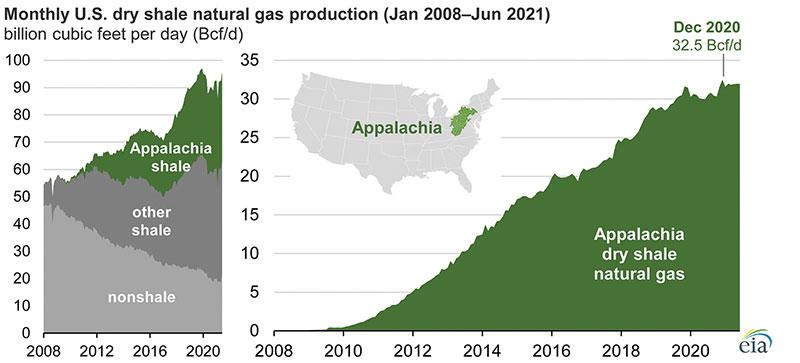 U.S. Northeast Update: Appalachian Basin Gas Production Still Outpacing Pipeline Construction